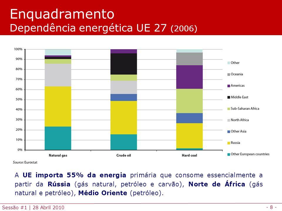 Enquadramento Dependência energética UE 27 (2006)