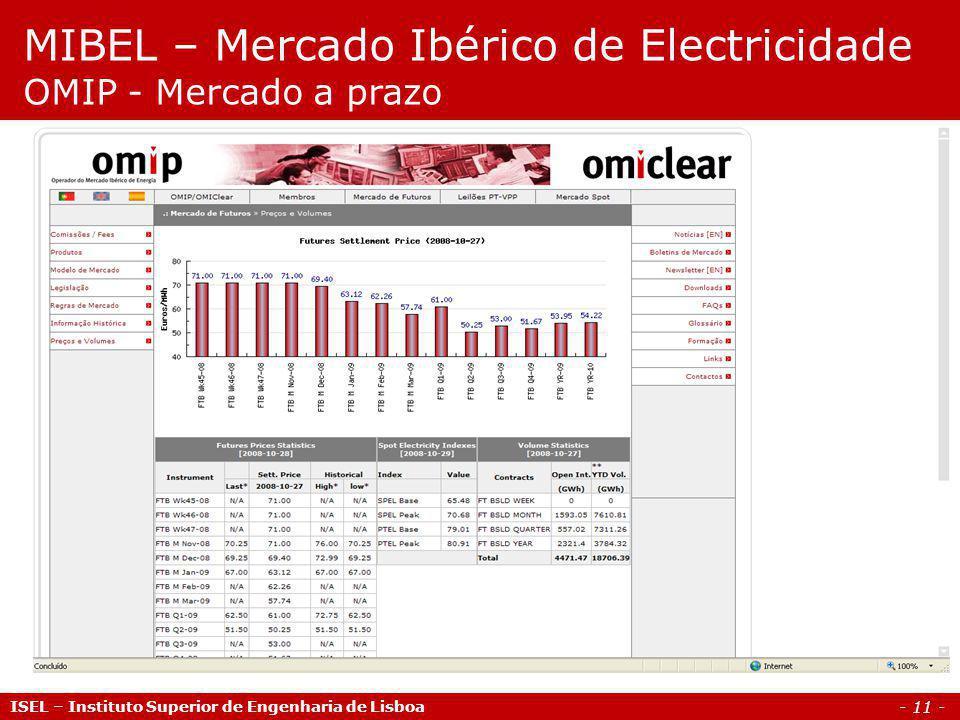 MIBEL – Mercado Ibérico de Electricidade OMIP - Mercado a prazo