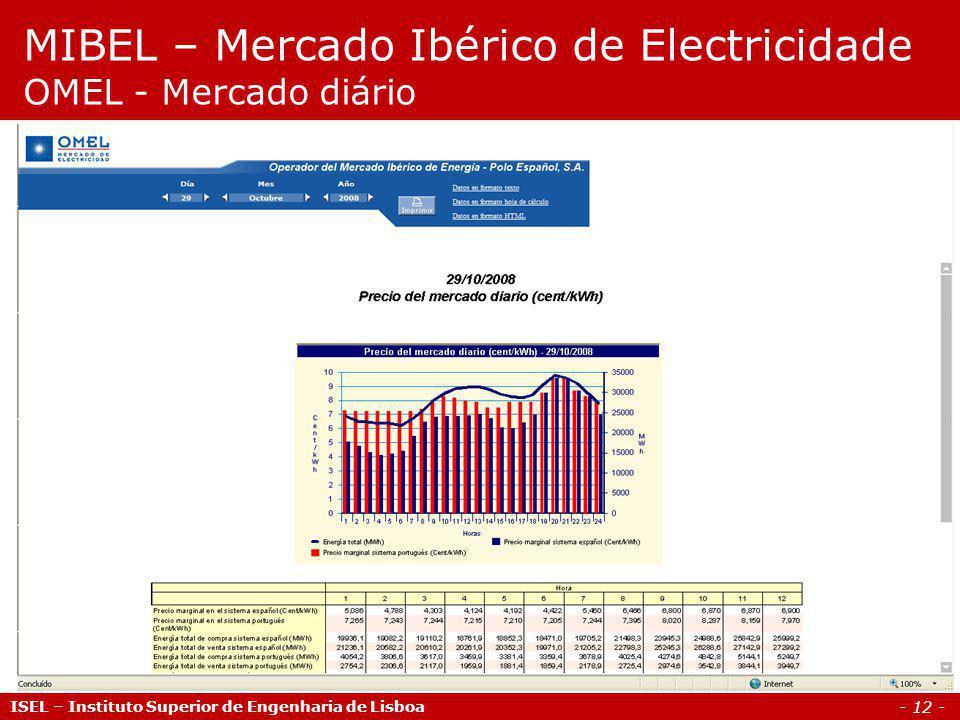 MIBEL – Mercado Ibérico de Electricidade OMEL - Mercado diário