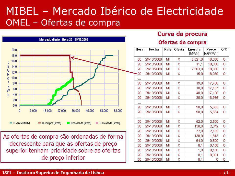 MIBEL – Mercado Ibérico de Electricidade OMEL – Ofertas de compra