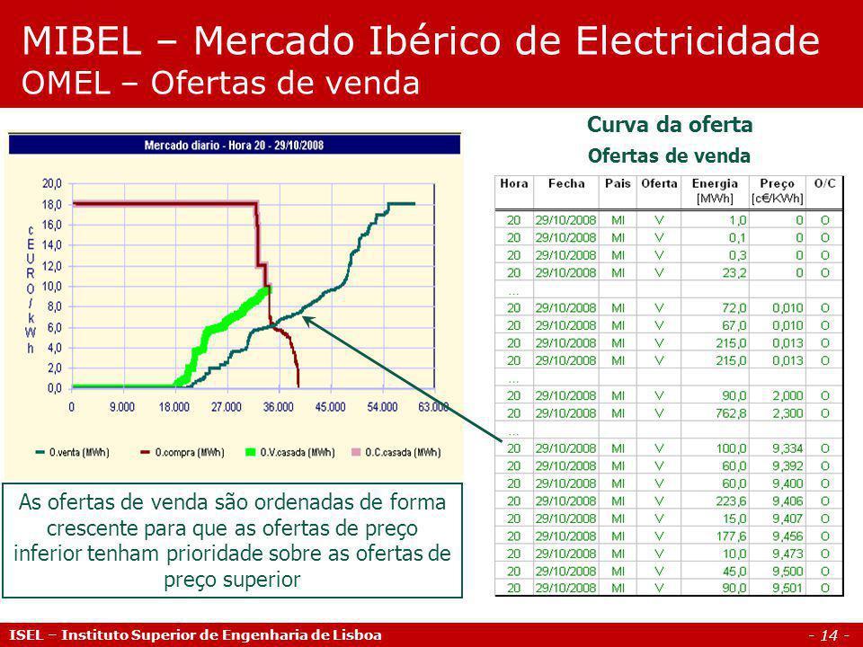 MIBEL – Mercado Ibérico de Electricidade OMEL – Ofertas de venda