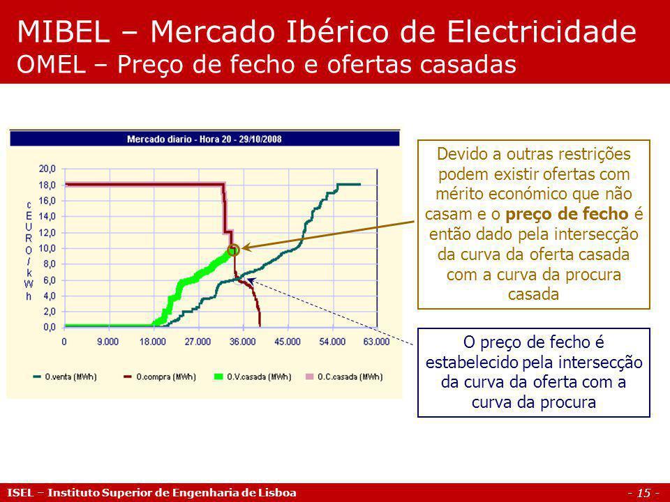 MIBEL – Mercado Ibérico de Electricidade OMEL – Preço de fecho e ofertas casadas
