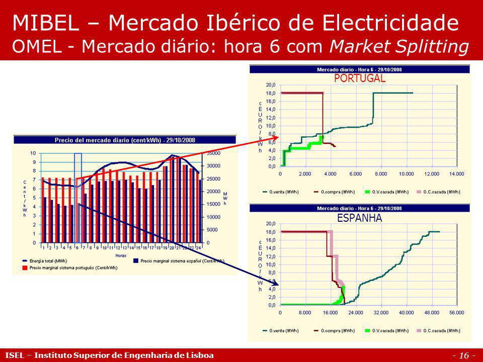 MIBEL – Mercado Ibérico de Electricidade OMEL - Mercado diário: hora 6 com Market Splitting