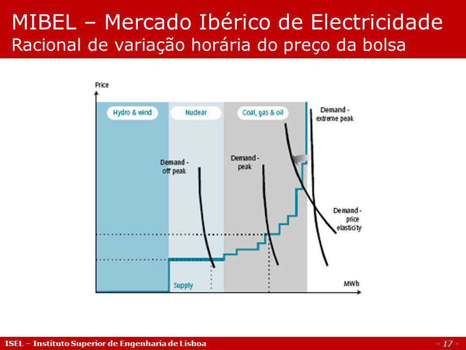 MIBEL – Mercado Ibérico de Electricidade Racional de variação horária do preço da bolsa