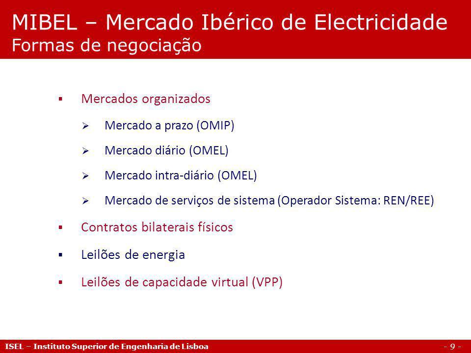 MIBEL – Mercado Ibérico de Electricidade Formas de negociação