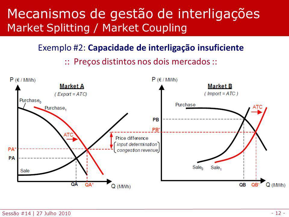 Mecanismos de gestão de interligações Market Splitting / Market Coupling