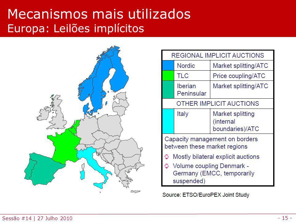 Mecanismos mais utilizados Europa: Leilões implícitos