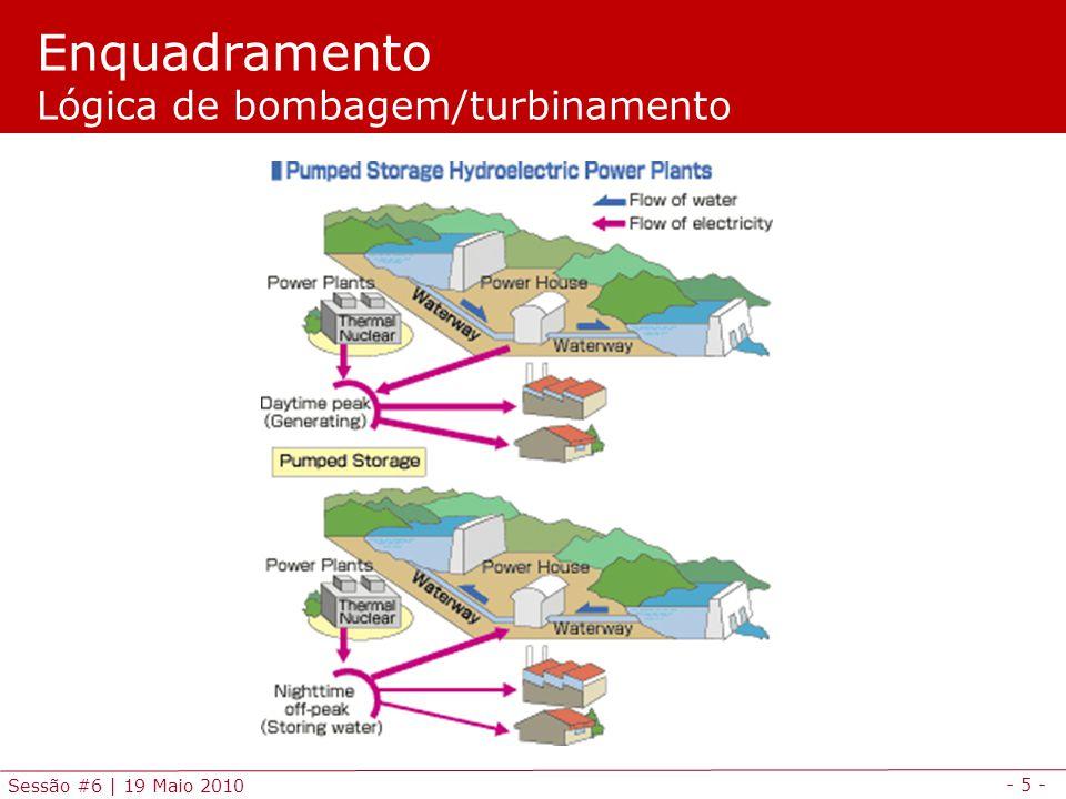Enquadramento Lógica de bombagem/turbinamento