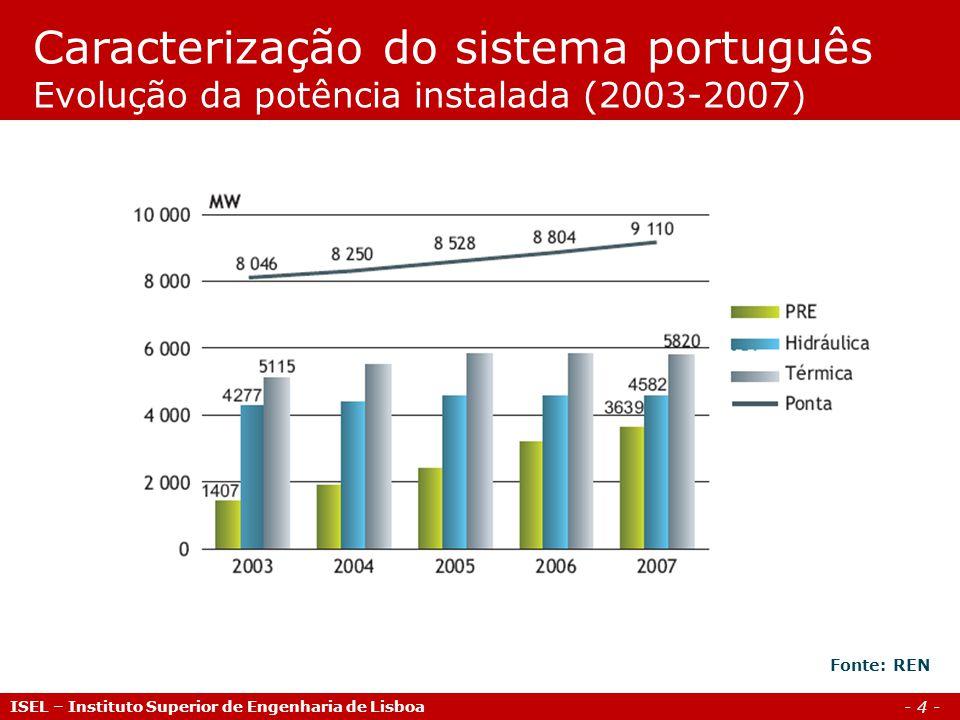 Caracterização do sistema português Evolução da potência instalada (2003-2007)