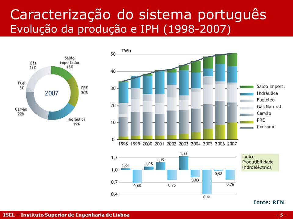 Caracterização do sistema português Evolução da produção e IPH (1998-2007)