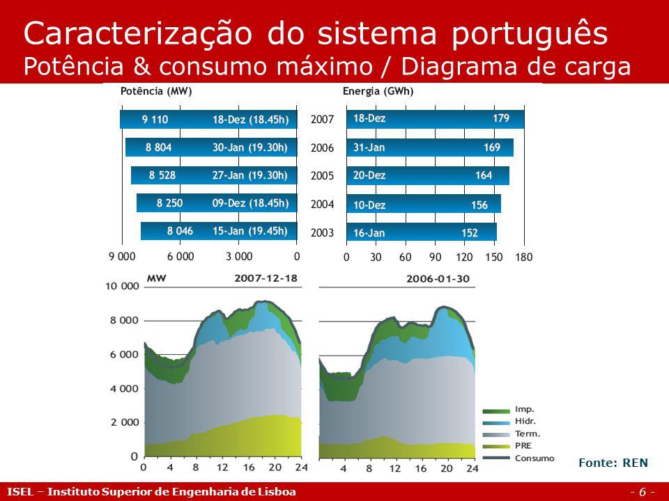 Caracterização do sistema português Potência & consumo máximo / Diagrama de carga