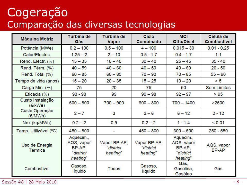 Cogeração Comparação das diversas tecnologias