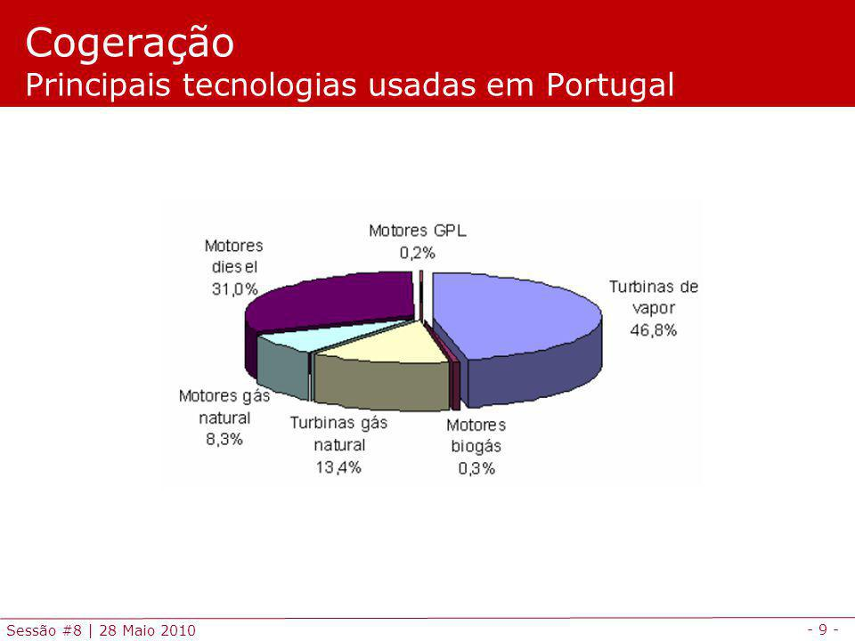 Cogeração Principais tecnologias usadas em Portugal