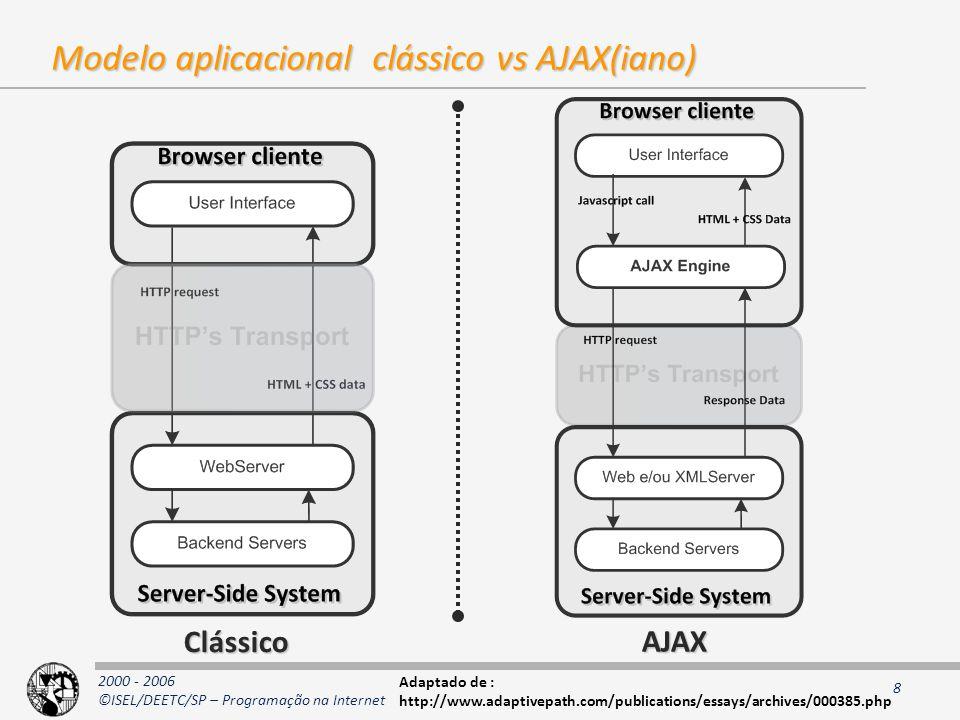 Modelo aplicacional clássico vs AJAX(iano)