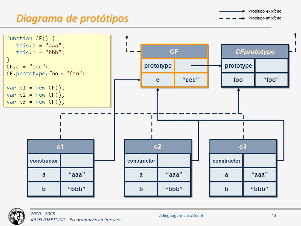 Diagrama de protótipos