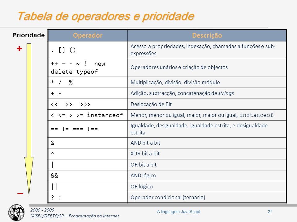 Tabela de operadores e prioridade