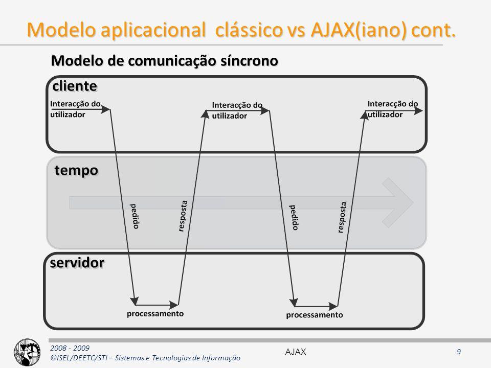 Modelo aplicacional clássico vs AJAX(iano) cont.