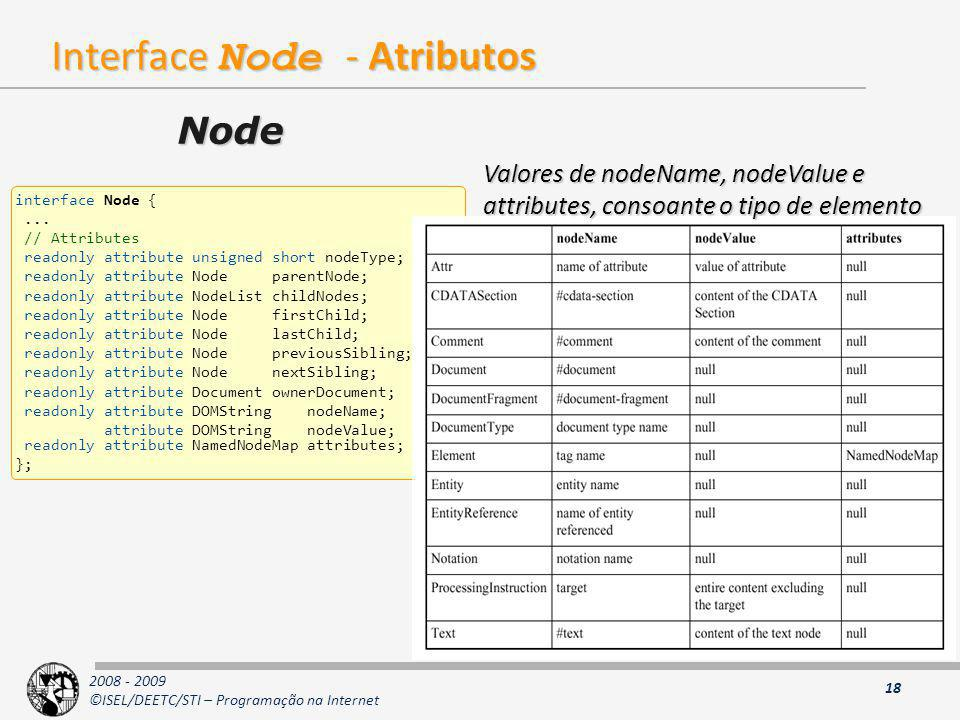 Interface Node - Atributos