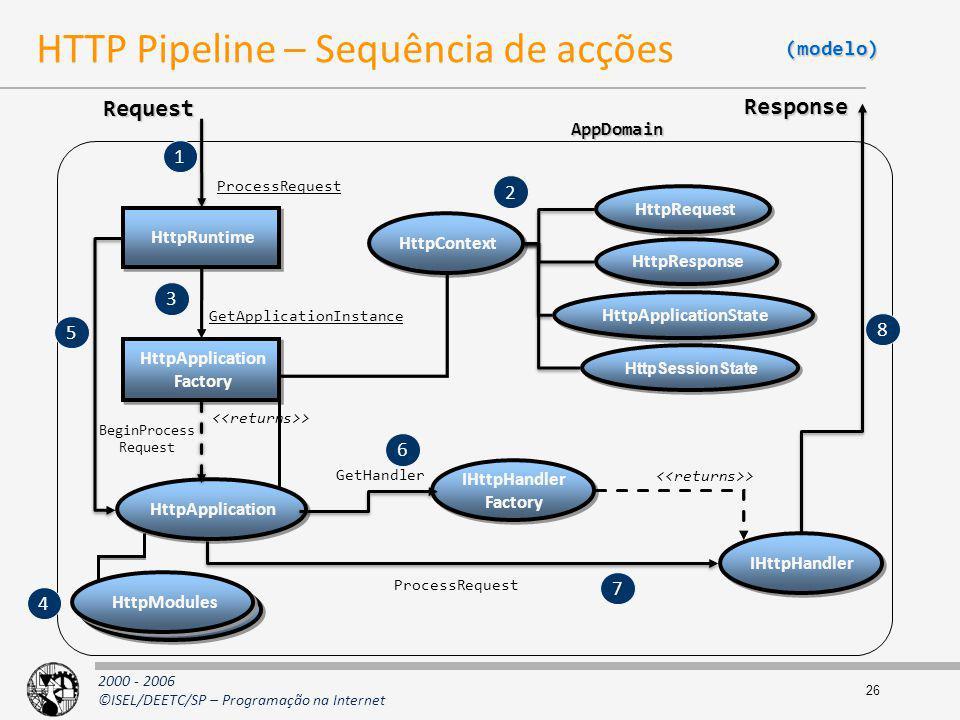 HTTP Pipeline – Sequência de acções