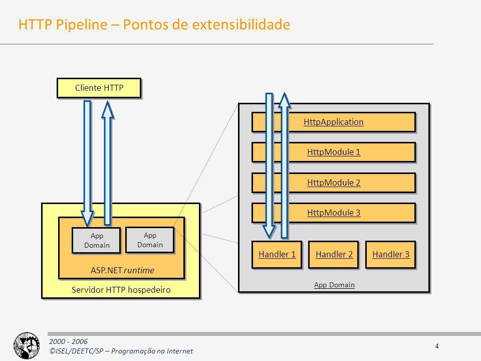 HTTP Pipeline – Pontos de extensibilidade