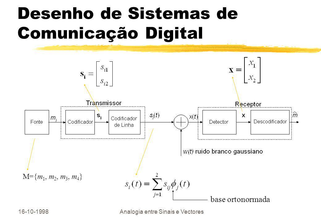 Desenho de Sistemas de Comunicação Digital