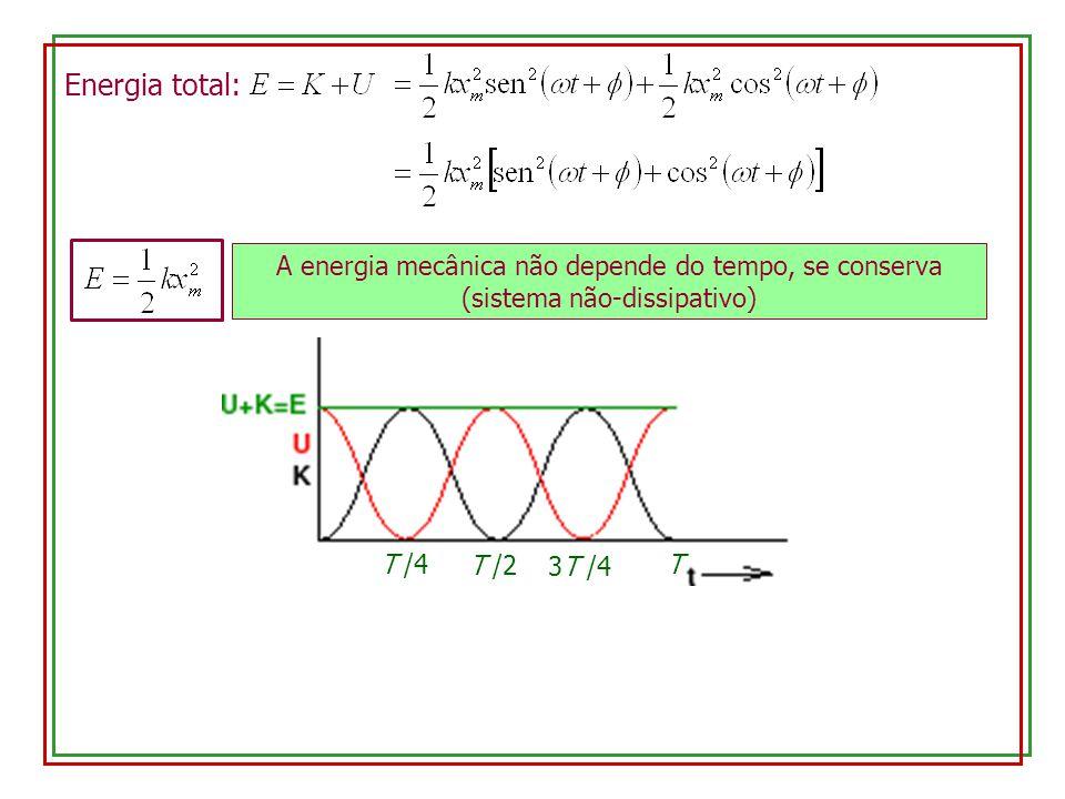 Energia total: A energia mecânica não depende do tempo, se conserva (sistema não-dissipativo) T /4.