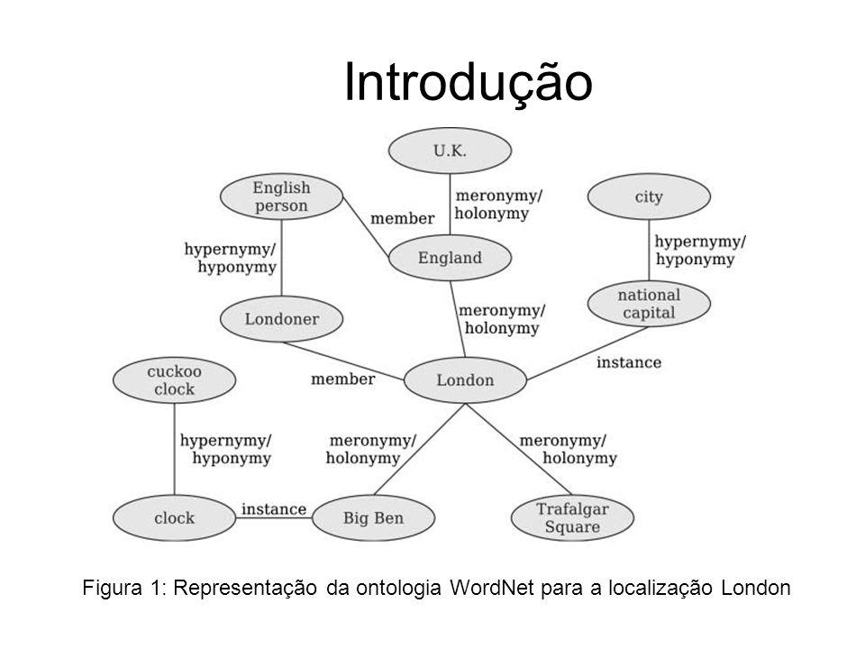 Figura 1: Representação da ontologia WordNet para a localização London