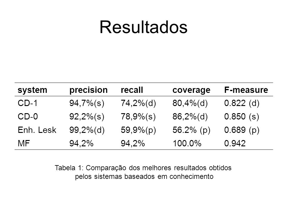 Resultados system precision recall coverage F-measure CD-1 94,7%(s)