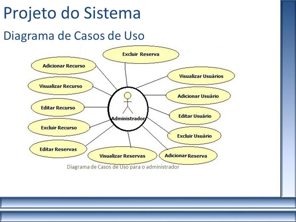 Projeto do Sistema Diagrama de Casos de Uso