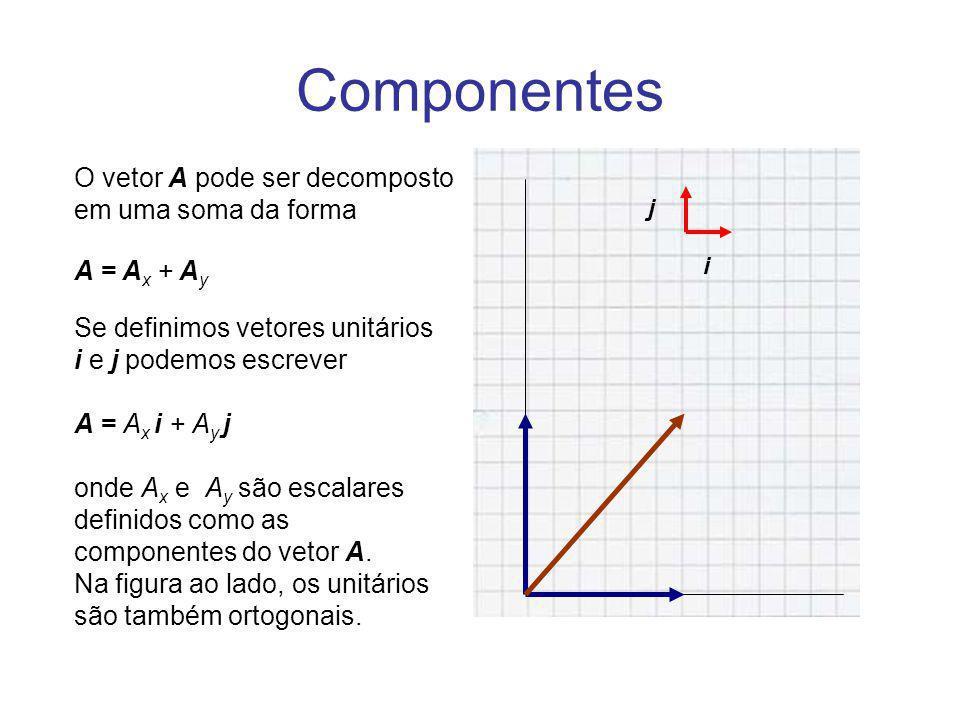 Componentes O vetor A pode ser decomposto em uma soma da forma