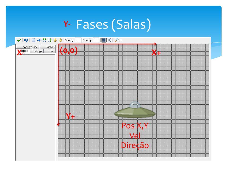 Fases (Salas) Y- (0,0) X- X+ Y+ Pos X,Y Vel Direção