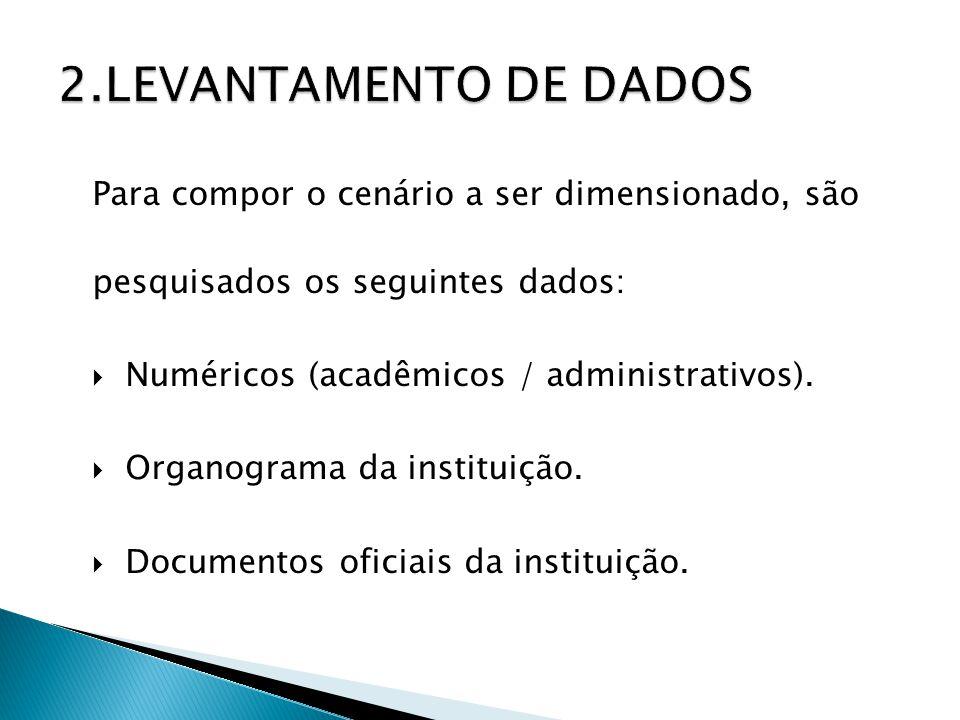 2.LEVANTAMENTO DE DADOS Para compor o cenário a ser dimensionado, são pesquisados os seguintes dados: