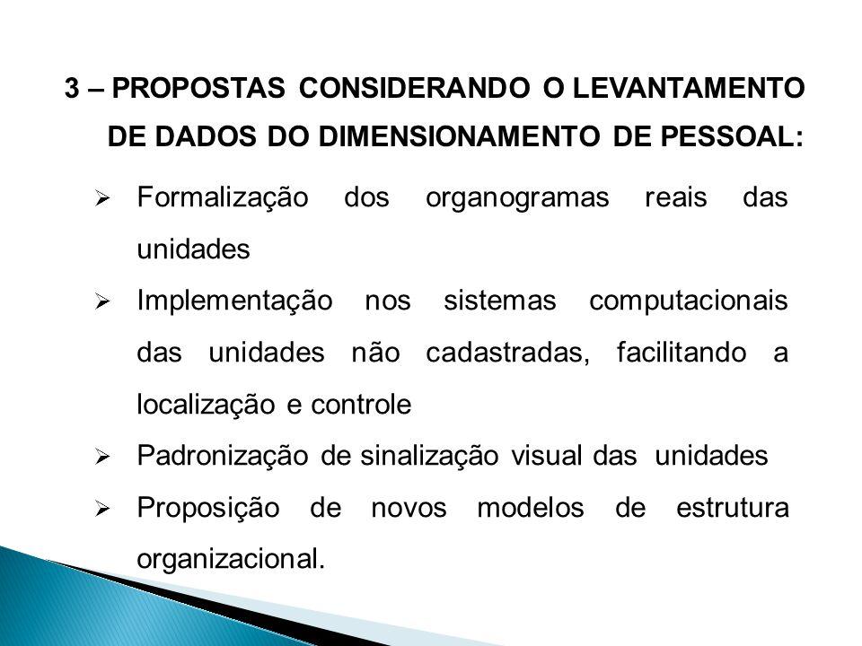 3 – PROPOSTAS CONSIDERANDO O LEVANTAMENTO DE DADOS DO DIMENSIONAMENTO DE PESSOAL: