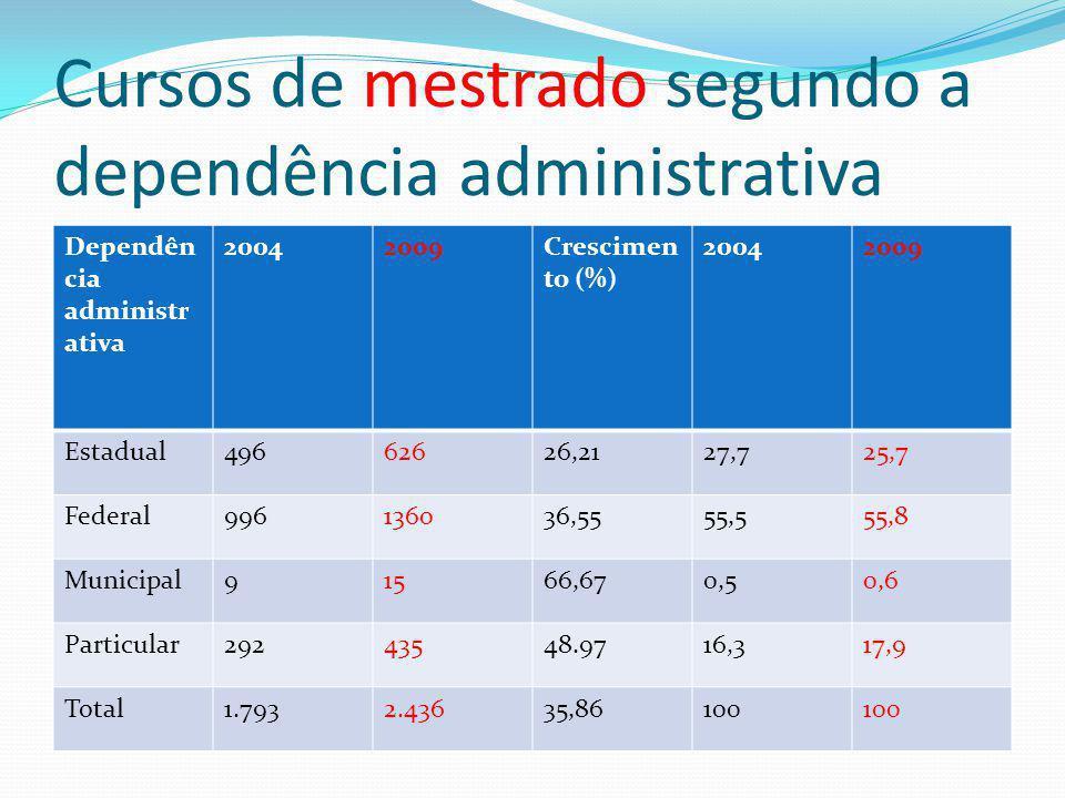 Cursos de mestrado segundo a dependência administrativa