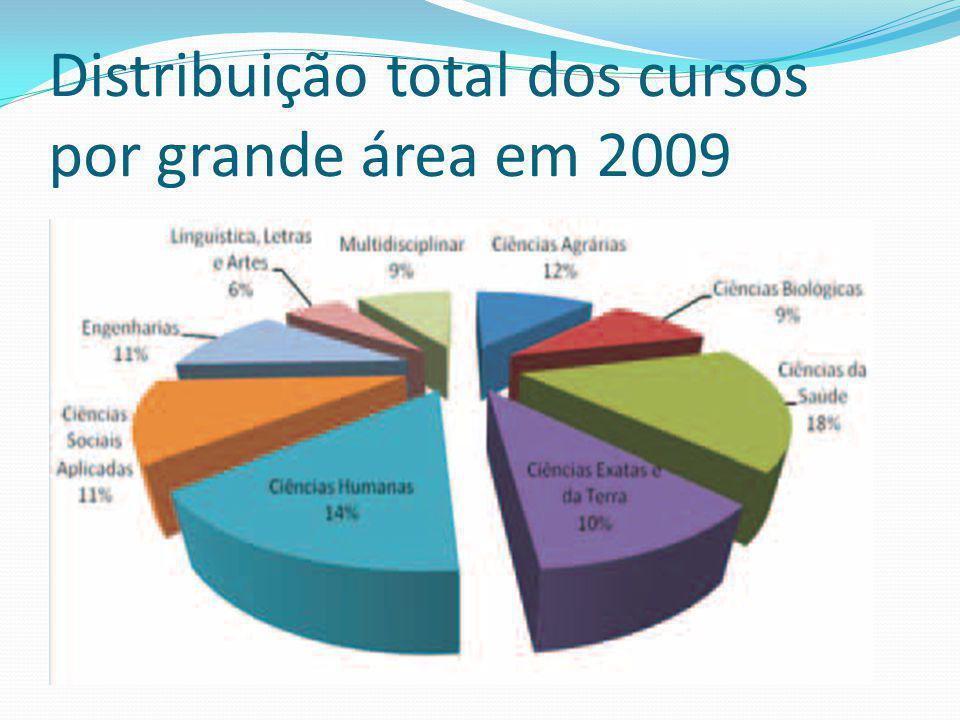 Distribuição total dos cursos por grande área em 2009