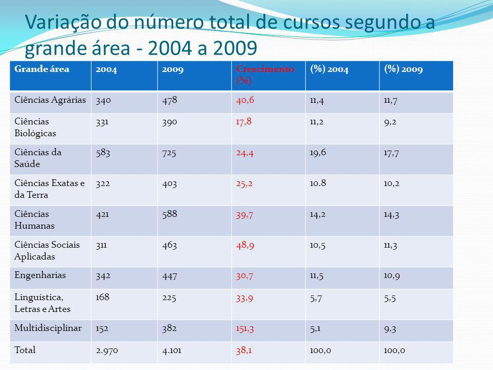 Variação do número total de cursos segundo a grande área - 2004 a 2009