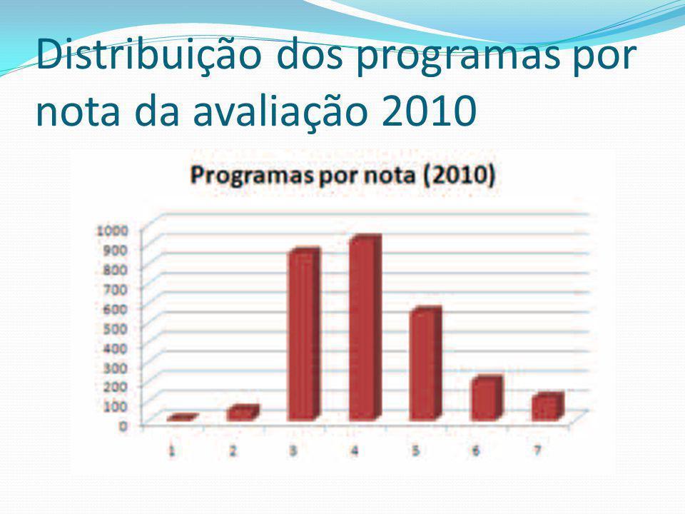 Distribuição dos programas por nota da avaliação 2010