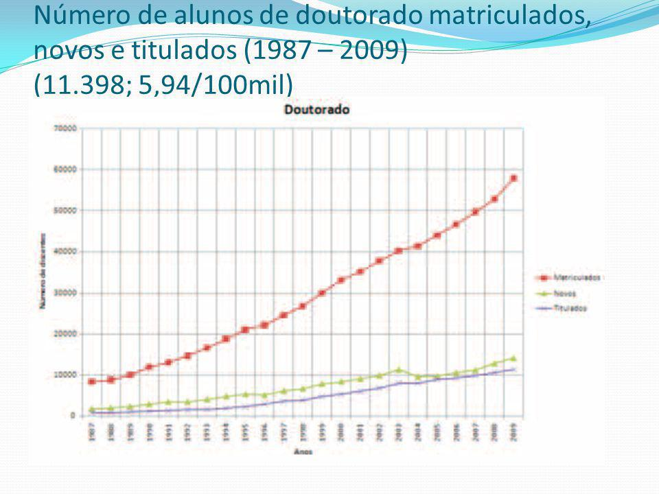Número de alunos de doutorado matriculados, novos e titulados (1987 – 2009) (11.398; 5,94/100mil)