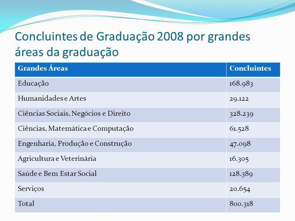 Concluintes de Graduação 2008 por grandes áreas da graduação