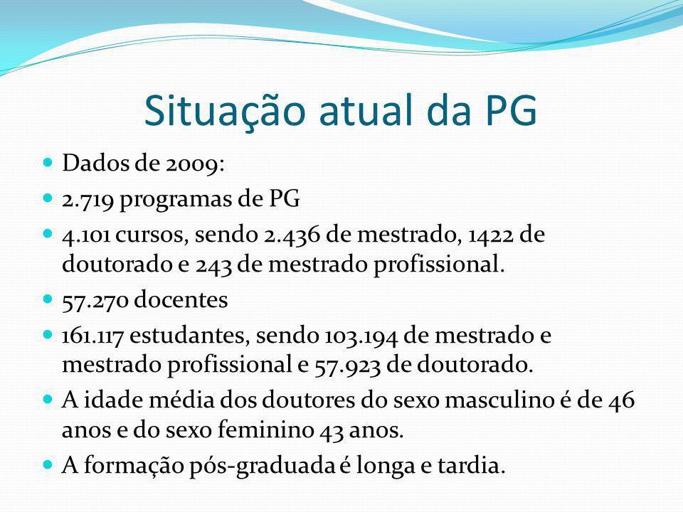 Situação atual da PG Dados de 2009: 2.719 programas de PG