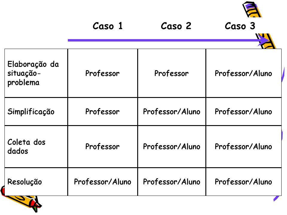 Caso 1 Caso 2 Caso 3 Professor/Aluno Resolução Professor