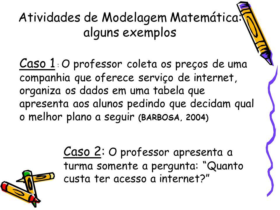 Atividades de Modelagem Matemática: