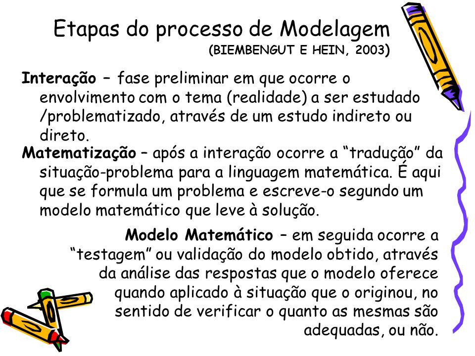 Etapas do processo de Modelagem (BIEMBENGUT E HEIN, 2003)