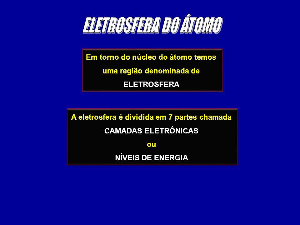 ELETROSFERA DO ÁTOMO Em torno do núcleo do átomo temos