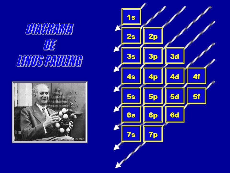 DIAGRAMA DE LINUS PAULING 1s 2s 2p 3s 3p 3d 4s 4p 4d 4f 5s 5p 5d 5f 6s