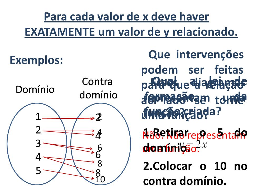 Para cada valor de x deve haver EXATAMENTE um valor de y relacionado.