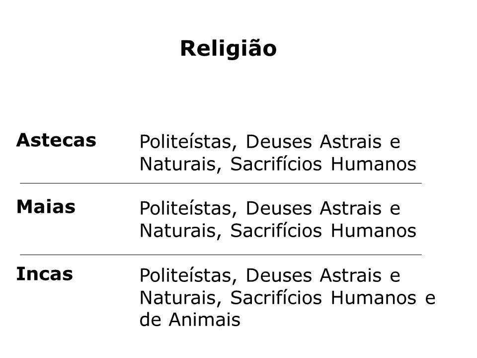 Religião Astecas. Maias. Incas. Politeístas, Deuses Astrais e Naturais, Sacrifícios Humanos.