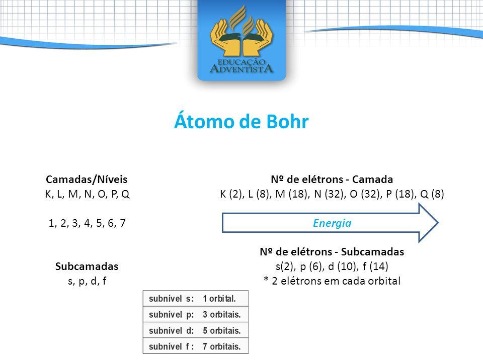 Nº de elétrons - Subcamadas