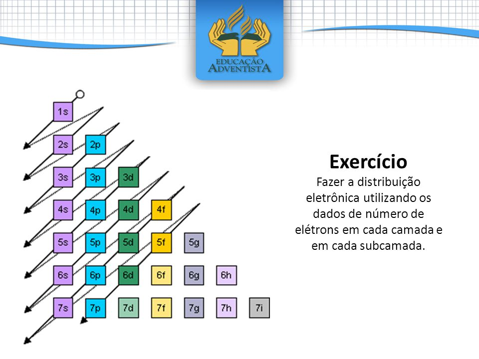 Exercício Fazer a distribuição eletrônica utilizando os dados de número de elétrons em cada camada e em cada subcamada.