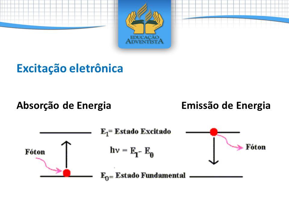 Excitação eletrônica Absorção de Energia Emissão de Energia